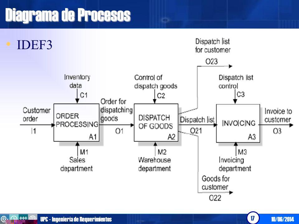 Diagrama de Procesos IDEF3 UPC - Ingeniería de Requerimientos