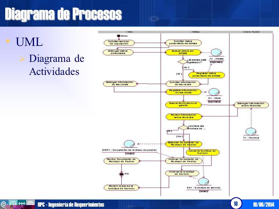 Diagrama de Procesos UML Diagrama de Actividades