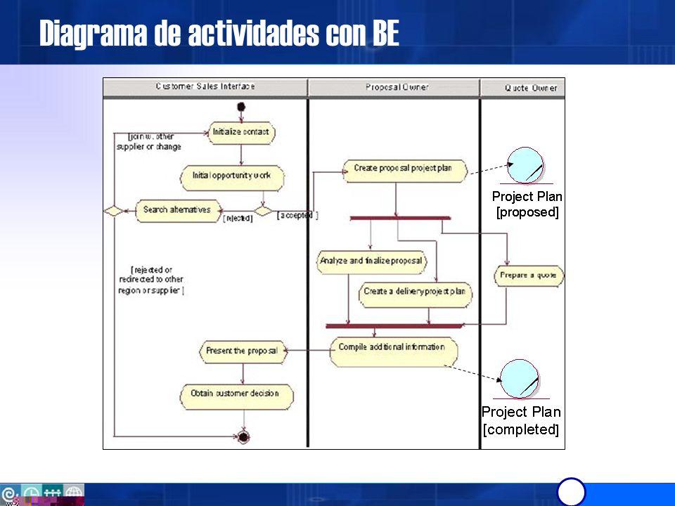 Diagrama de actividades con BE