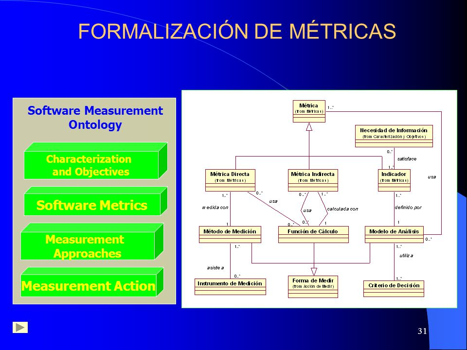 Software Measurement Ontology