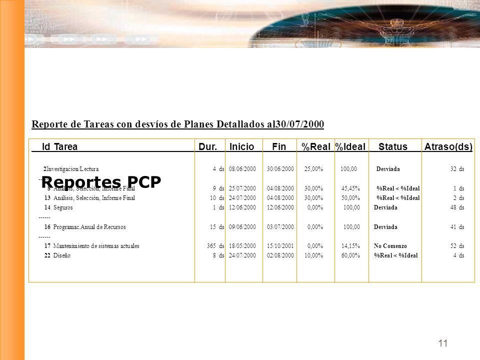 Reporte de Tareas con desvíos de Planes Detallados al 30/07/2000
