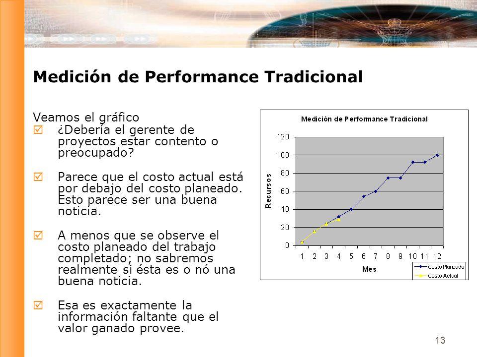 Medición de Performance Tradicional