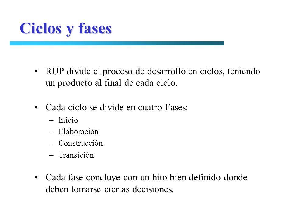 Ciclos y fases RUP divide el proceso de desarrollo en ciclos, teniendo un producto al final de cada ciclo.
