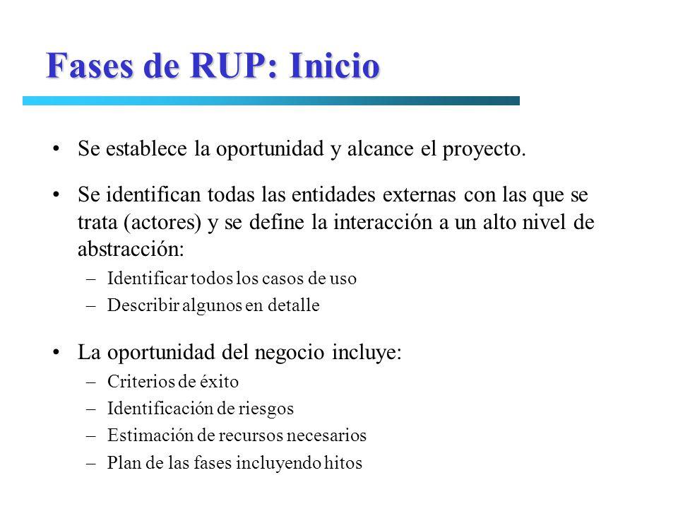Fases de RUP: Inicio Se establece la oportunidad y alcance el proyecto.