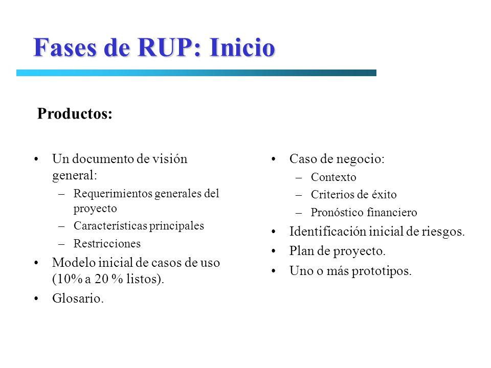 Fases de RUP: Inicio Productos: Un documento de visión general: