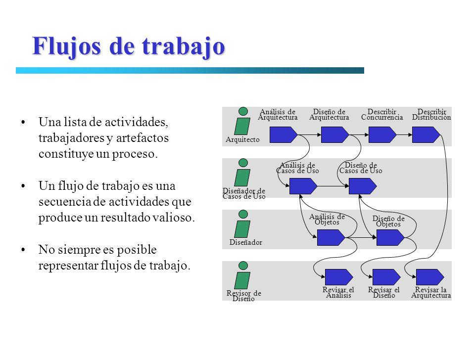 Flujos de trabajo Análisis de. Arquitectura. Diseño de. Describir. Concurrencia. Distribución.