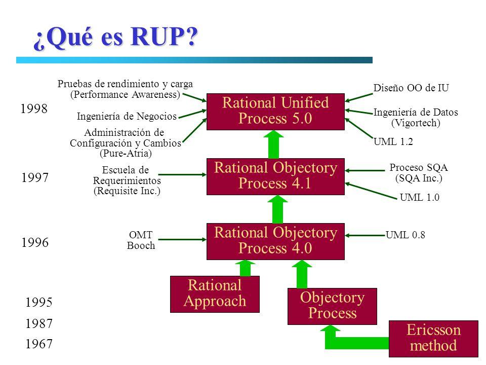¿Qué es RUP Rational Unified Process 5.0