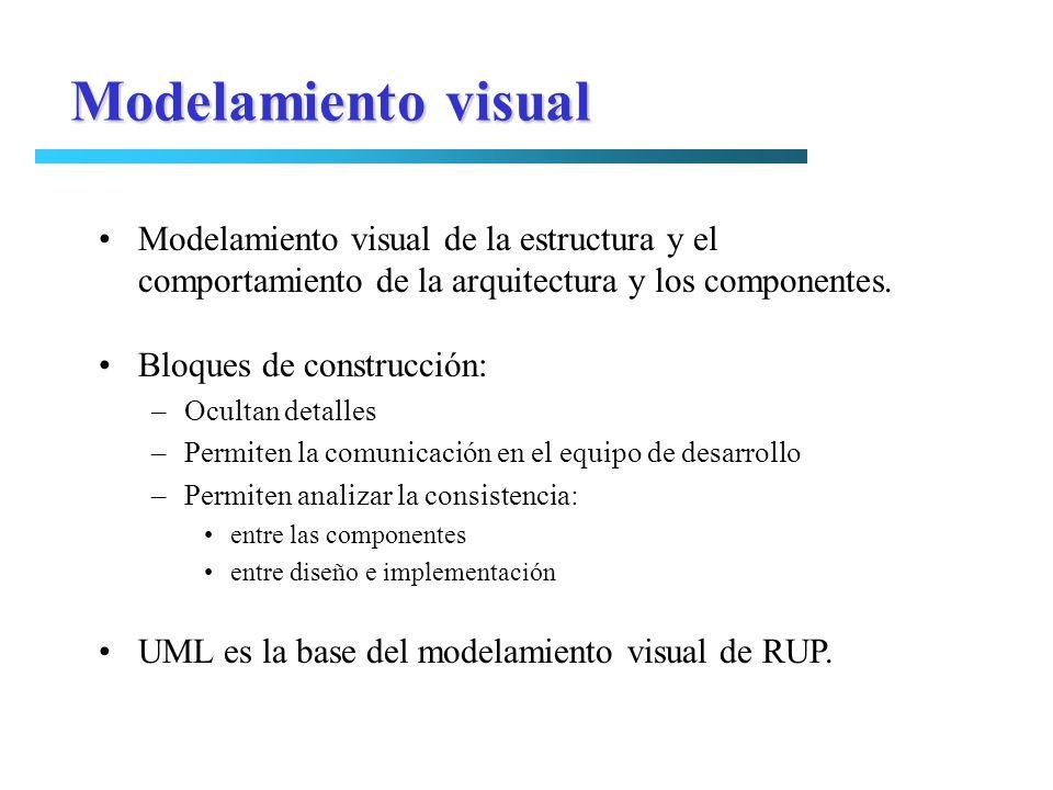 Modelamiento visual Modelamiento visual de la estructura y el comportamiento de la arquitectura y los componentes.