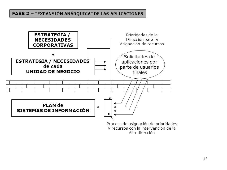 FASE 2 – EXPANSIÓN ANÁRQUICA DE LAS APLICACIONES
