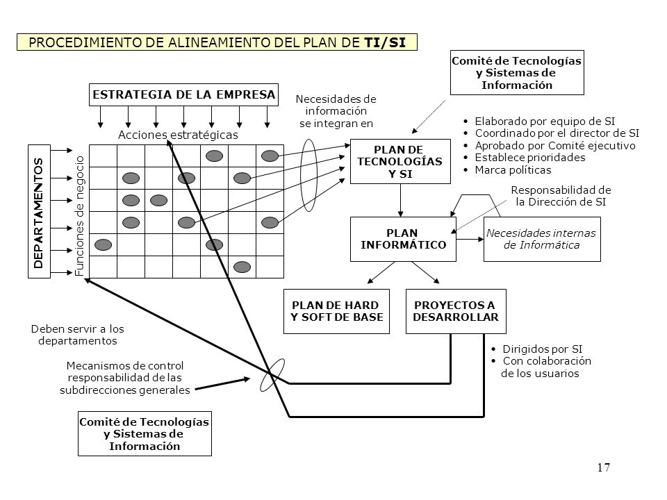 PROCEDIMIENTO DE ALINEAMIENTO DEL PLAN DE TI/SI