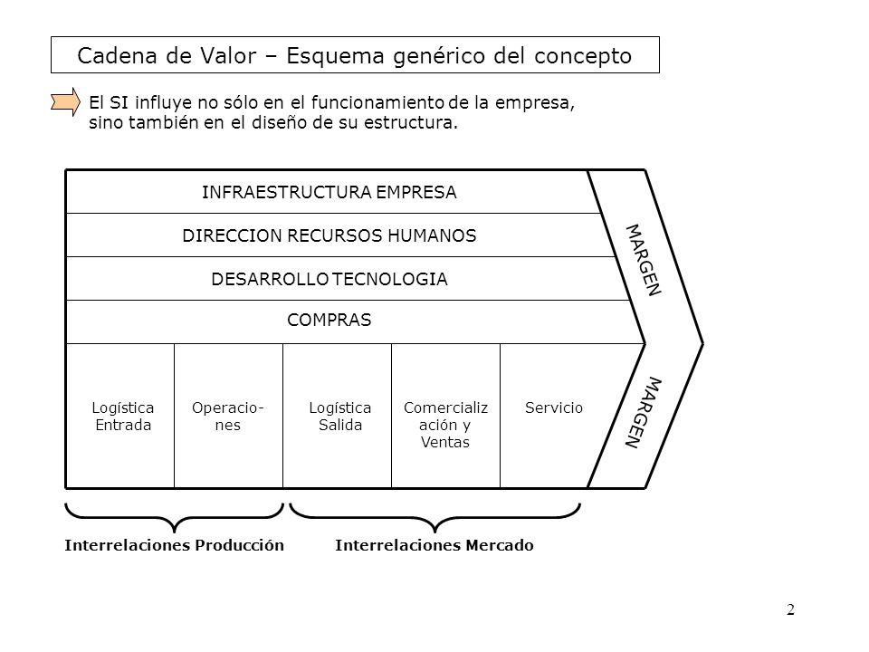 Cadena de Valor – Esquema genérico del concepto