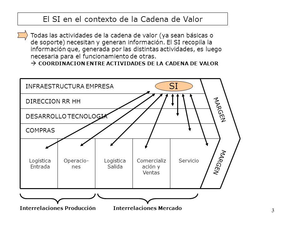 El SI en el contexto de la Cadena de Valor