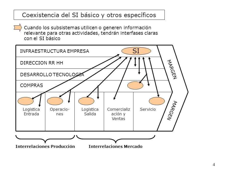 Coexistencia del SI básico y otros específicos