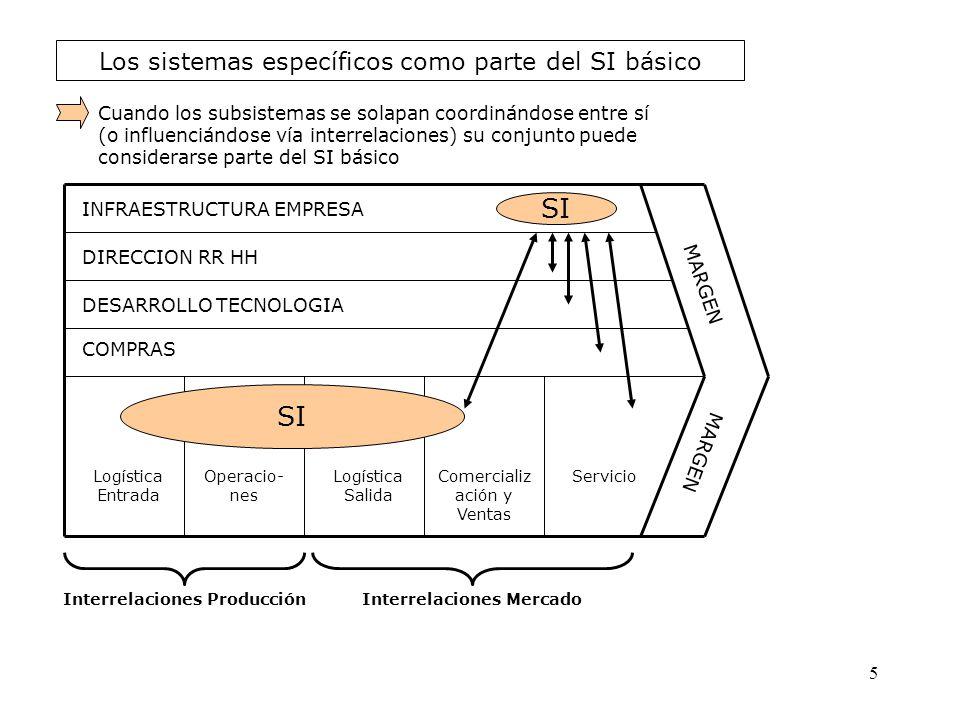 Los sistemas específicos como parte del SI básico