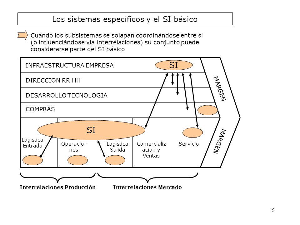 Los sistemas específicos y el SI básico