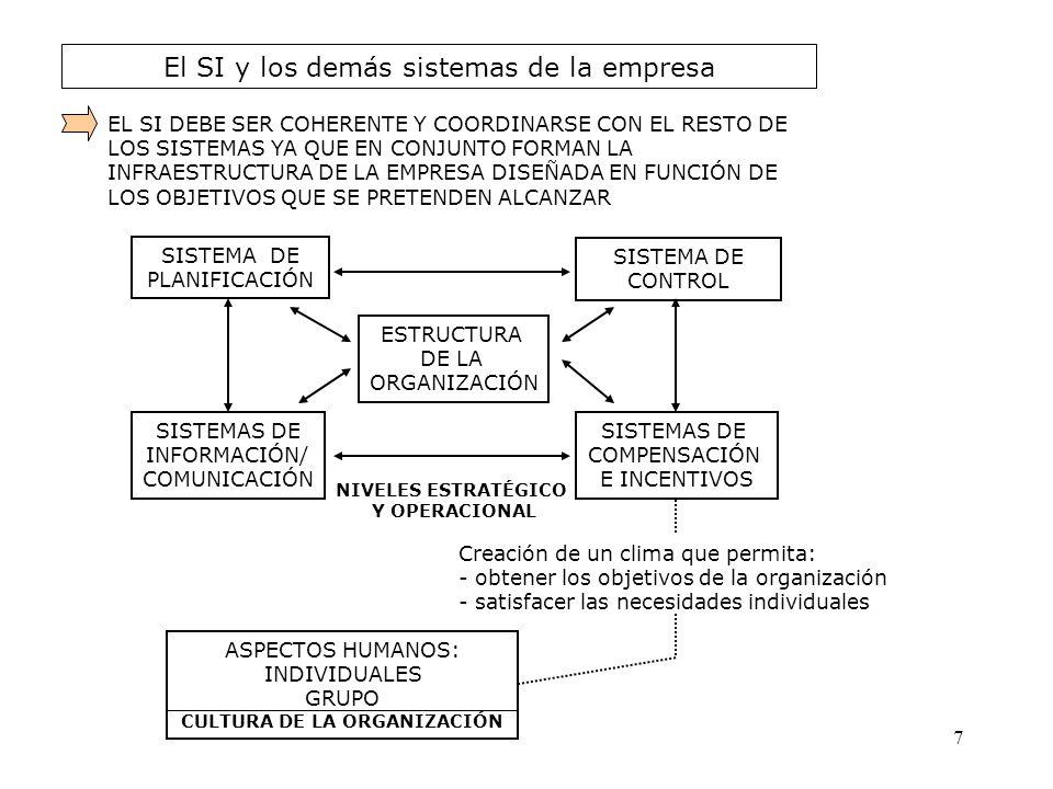 El SI y los demás sistemas de la empresa