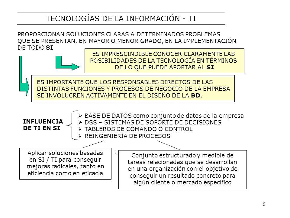 TECNOLOGÍAS DE LA INFORMACIÓN - TI