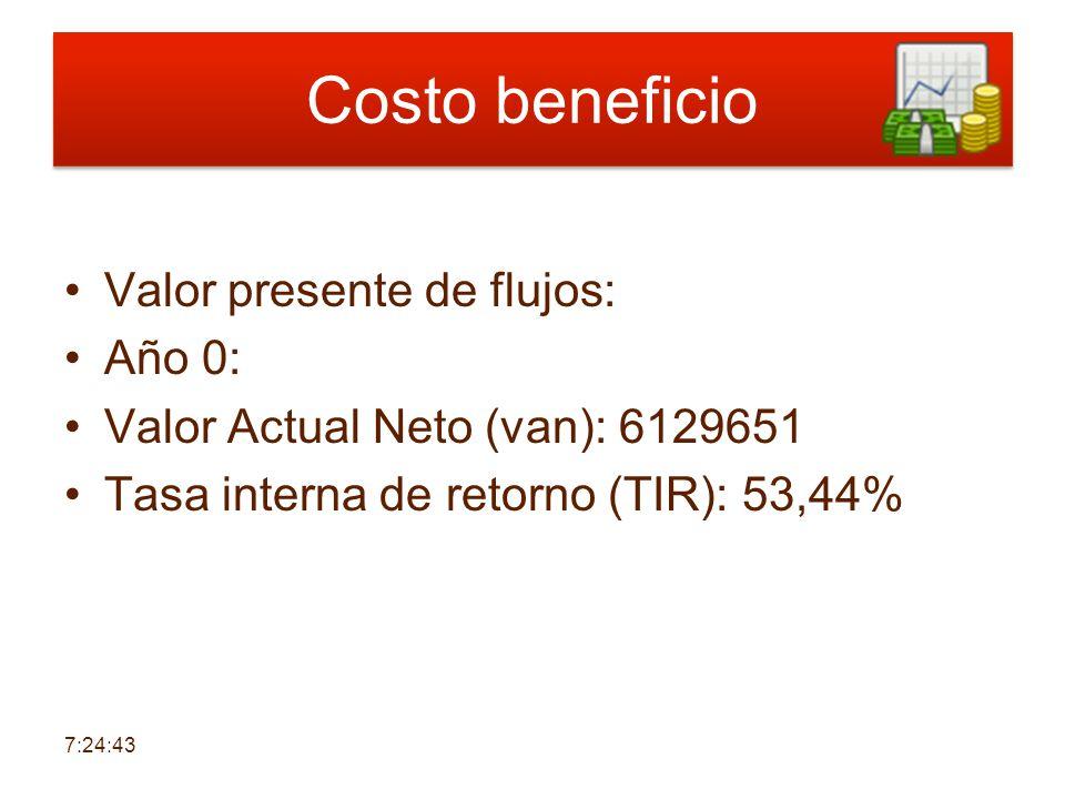 Costo beneficio Valor presente de flujos: Año 0: