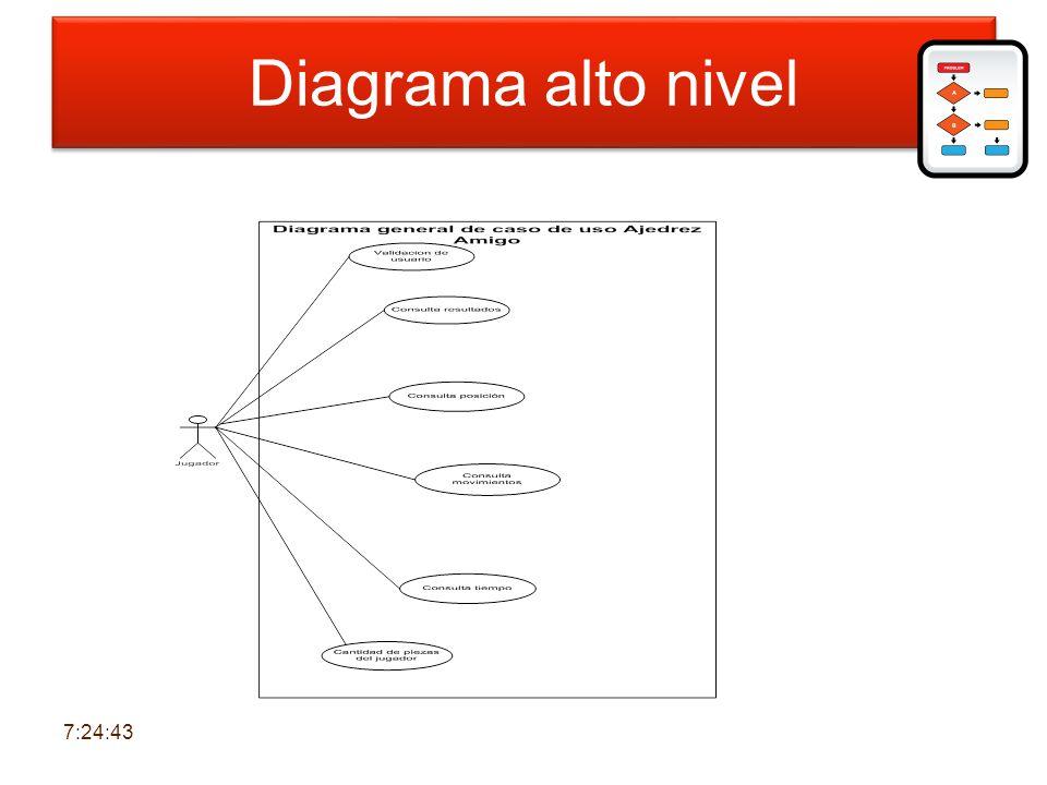 Diagrama alto nivel Diagrama de alto nivel 6:30:39