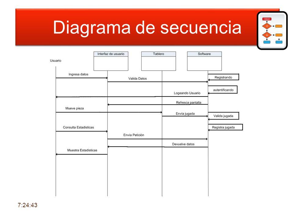 Diagrama de secuencia Diagrama de secuencia 6:30:39