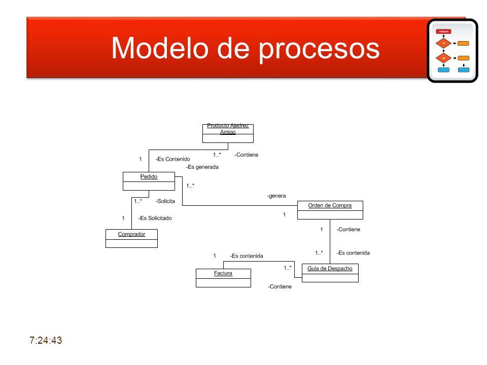 Modelo de procesos Modelo de procesos 6:30:39