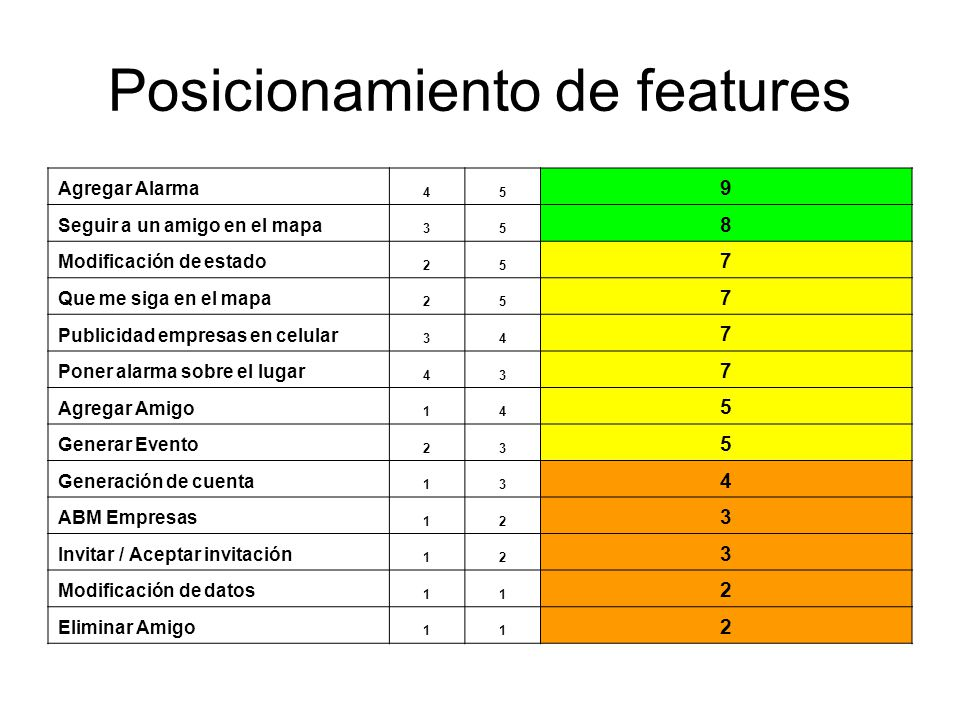 Posicionamiento de features