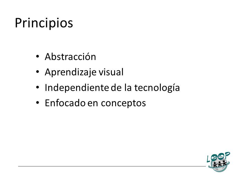 Principios Abstracción Aprendizaje visual