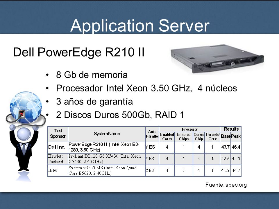 Application Server Dell PowerEdge R210 II 8 Gb de memoria