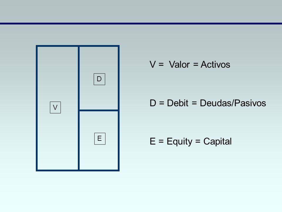 D = Debit = Deudas/Pasivos