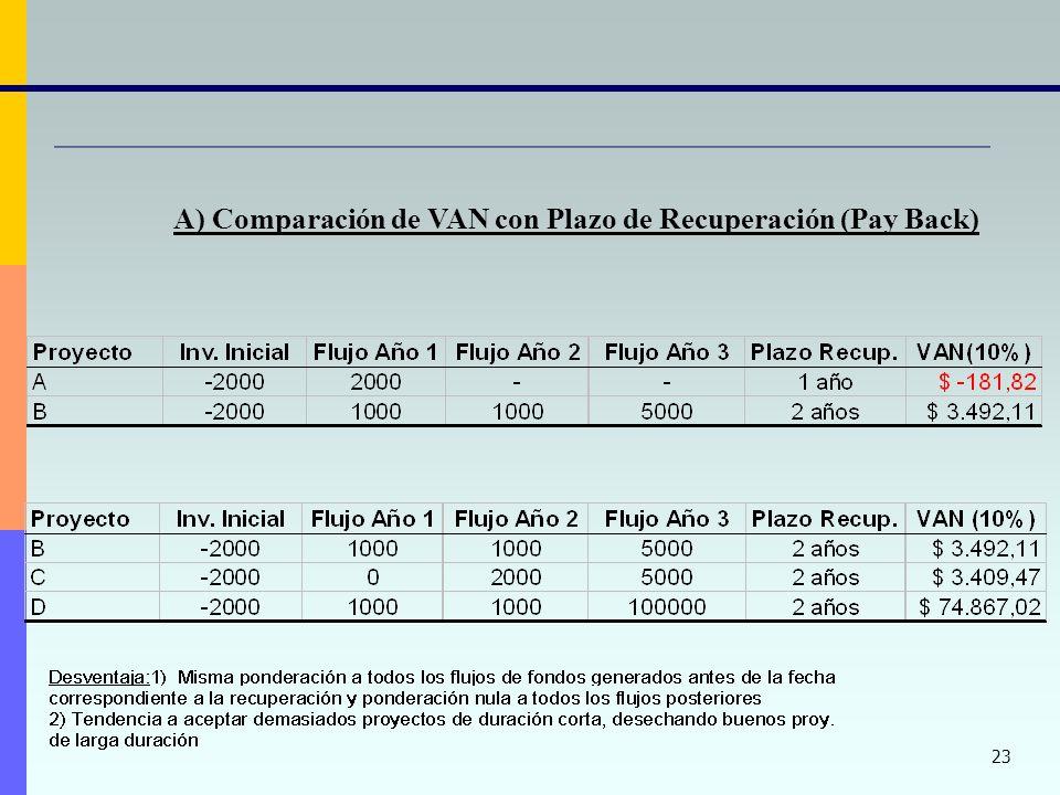 A) Comparación de VAN con Plazo de Recuperación (Pay Back)