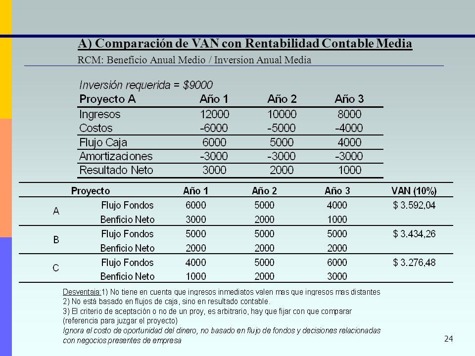 A) Comparación de VAN con Rentabilidad Contable Media