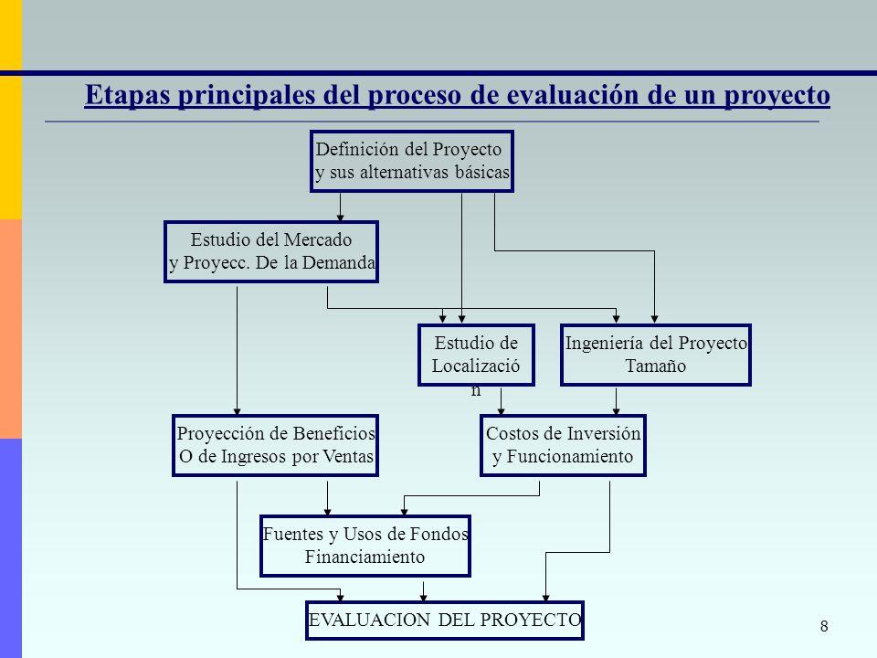 Etapas principales del proceso de evaluación de un proyecto