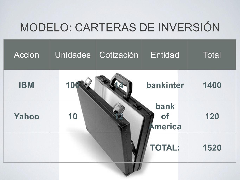 MODELO: CARTERAS DE INVERSIÓN