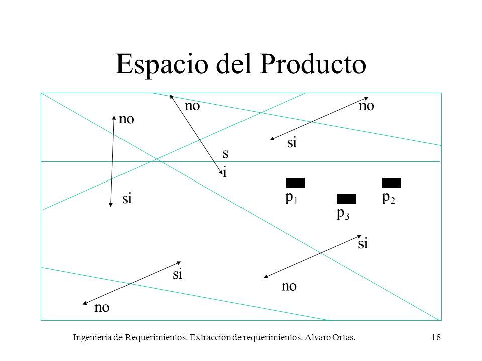 Espacio del Producto no no no si si si p1 p2 p3 si si no no