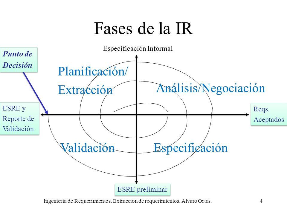 Fases de la IR Planificación/ Extracción Análisis/Negociación