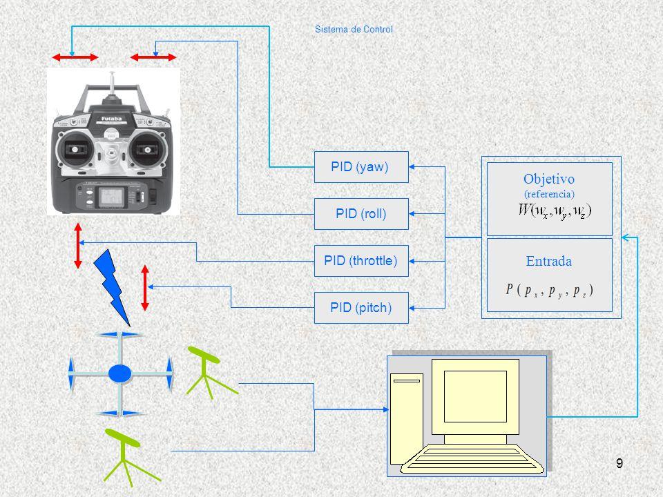 Objetivo Entrada PID (yaw) PID (roll) PID (throttle) PID (pitch)