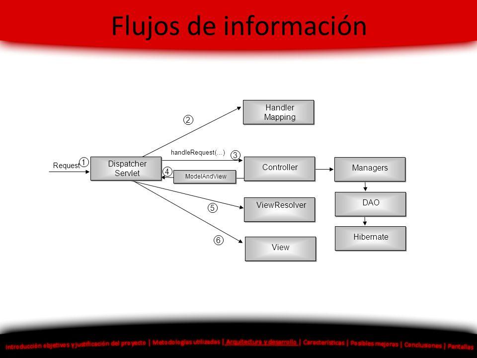 Flujos de información Handler Mapping 2 3 1 Dispatcher Servlet