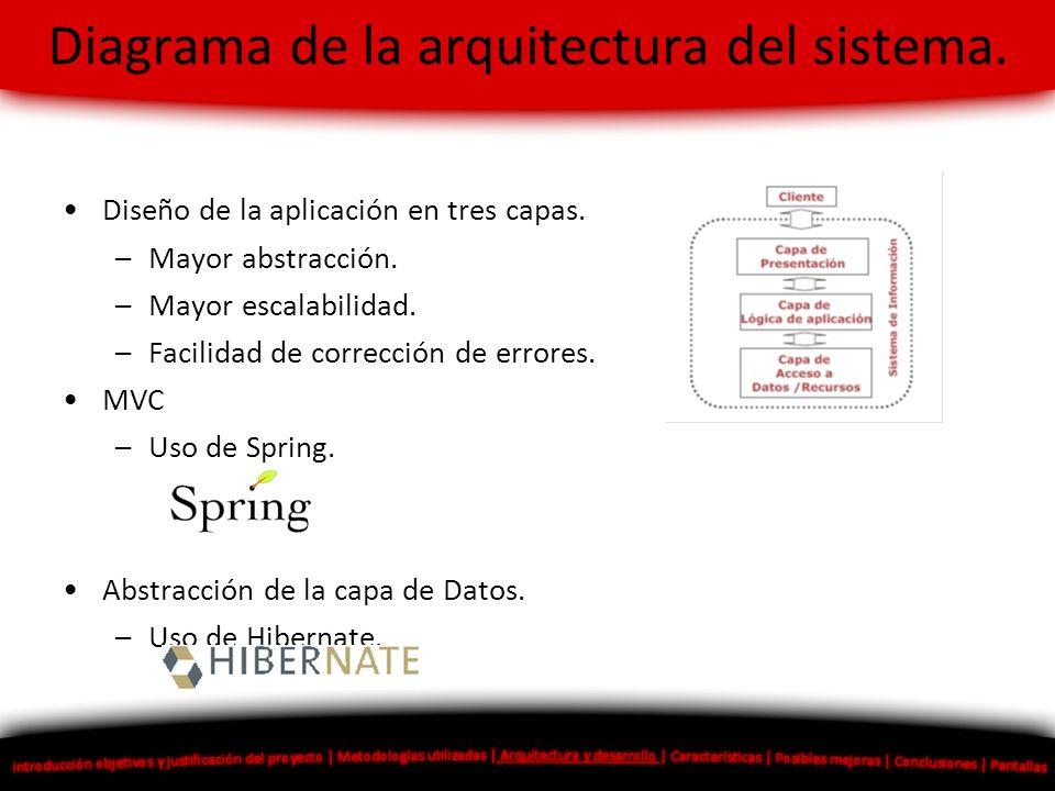 Diagrama de la arquitectura del sistema.