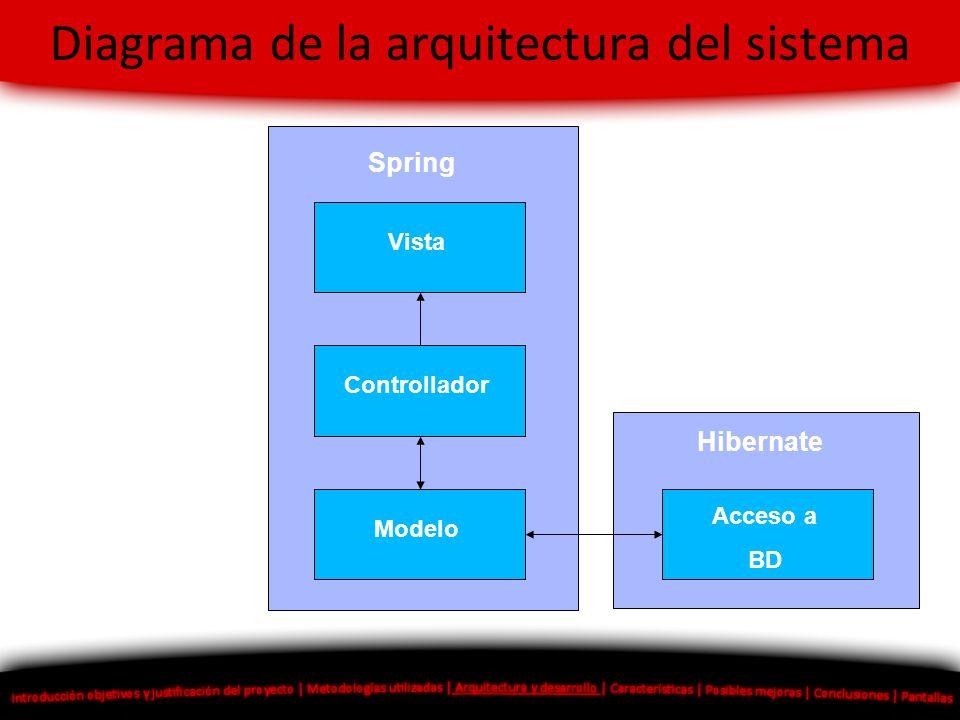 Diagrama de la arquitectura del sistema