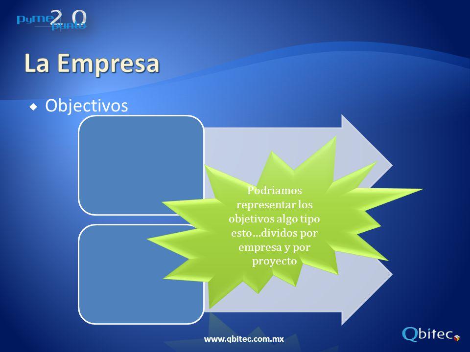 La Empresa Objectivos.