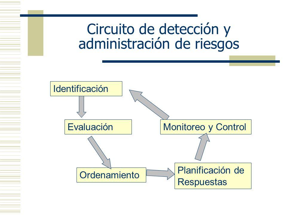 Circuito de detección y administración de riesgos