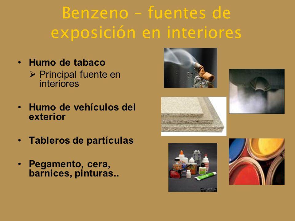 Benzeno – fuentes de exposición en interiores
