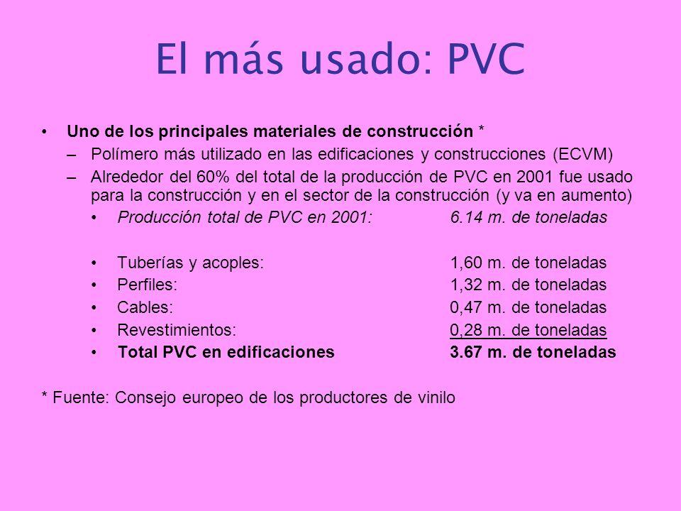 El más usado: PVC Uno de los principales materiales de construcción *