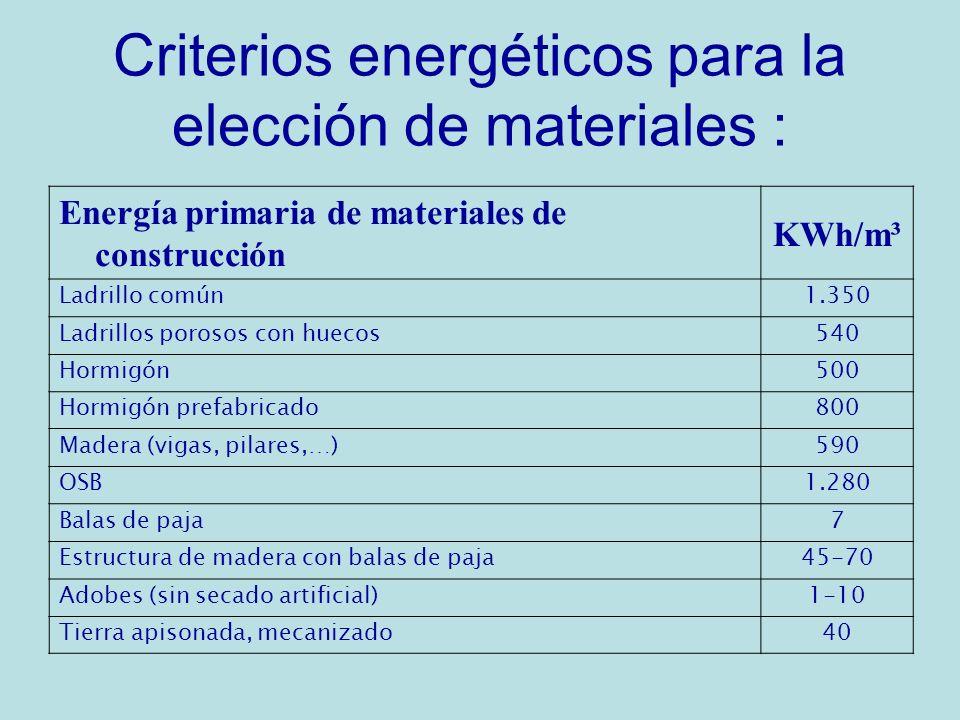 Criterios energéticos para la elección de materiales :