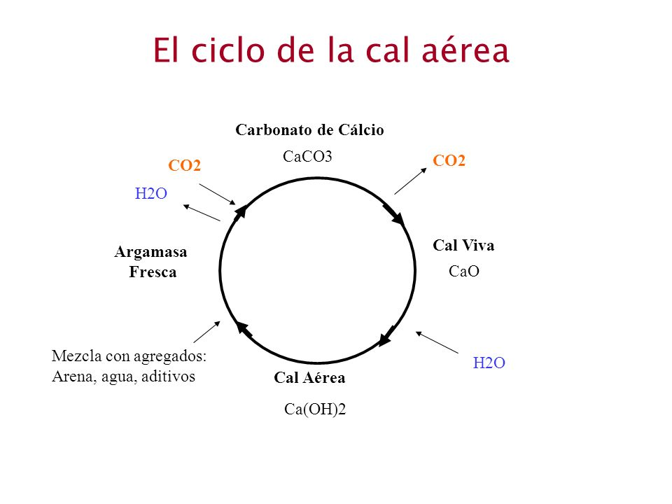 El ciclo de la cal aérea Carbonato de Cálcio CaCO3 CO2 CO2 H2O