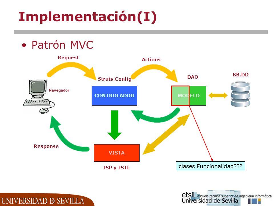 Implementación(I) Patrón MVC clases Funcionalidad Request Actions