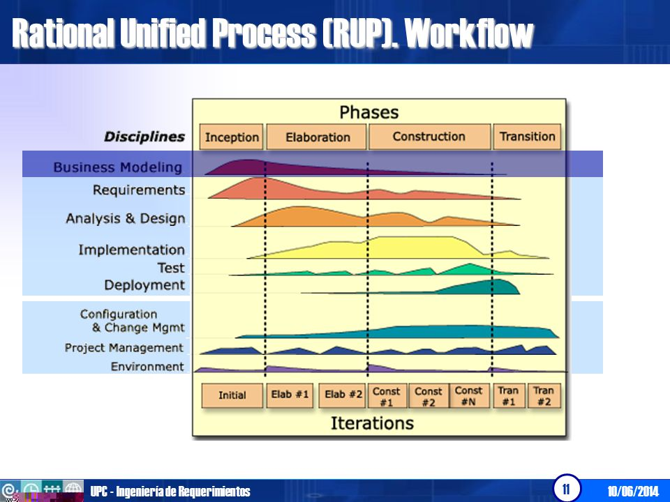 Rational Unified Process (RUP). Workflow