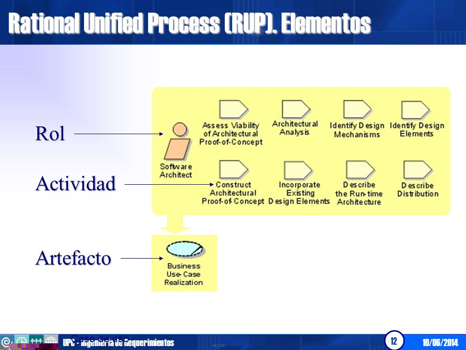 Rational Unified Process (RUP). Elementos