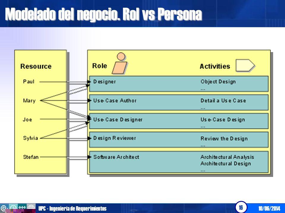 Modelado del negocio. Rol vs Persona