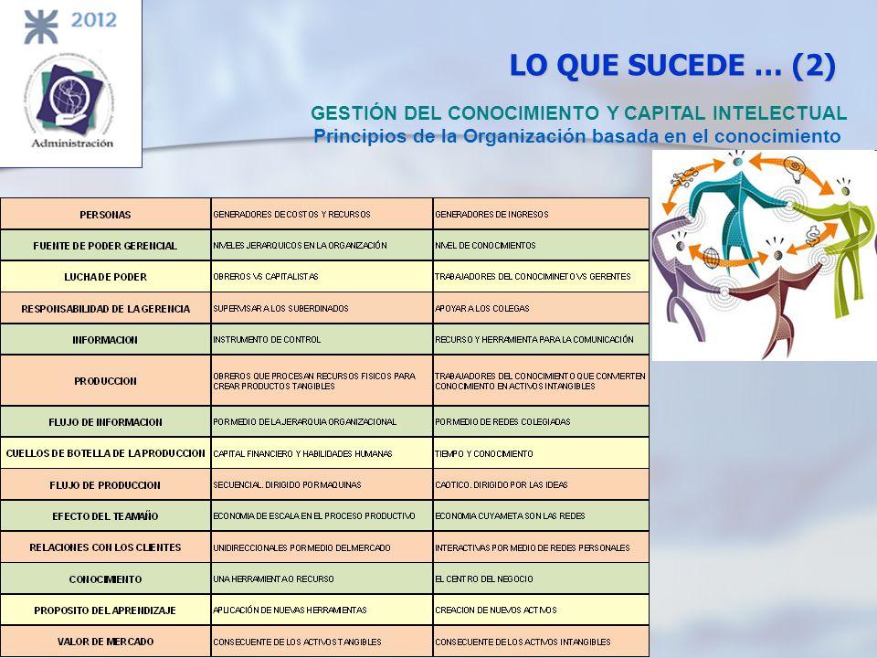LO QUE SUCEDE … (2) GESTIÓN DEL CONOCIMIENTO Y CAPITAL INTELECTUAL